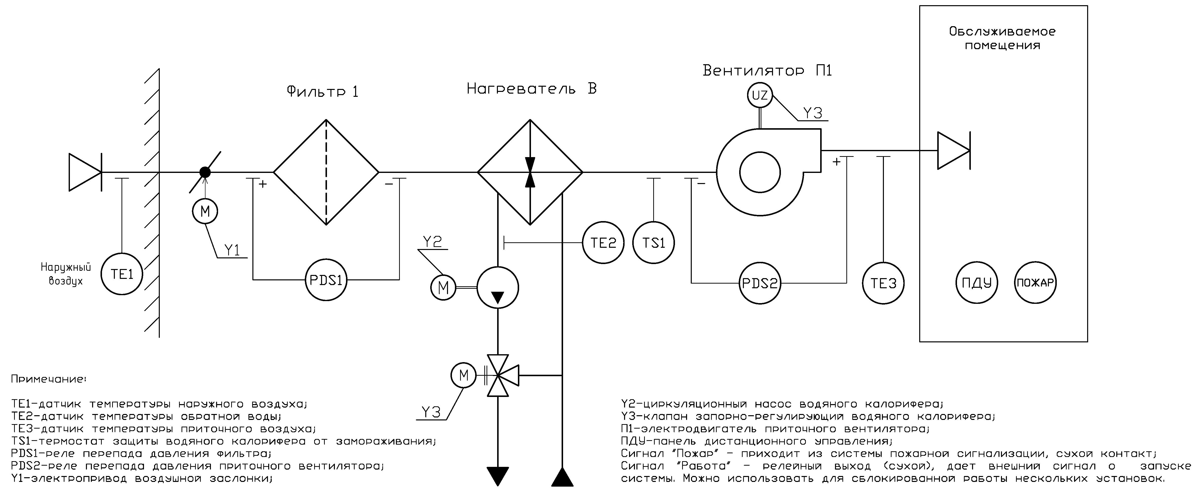 Вентиляция схема калорифер