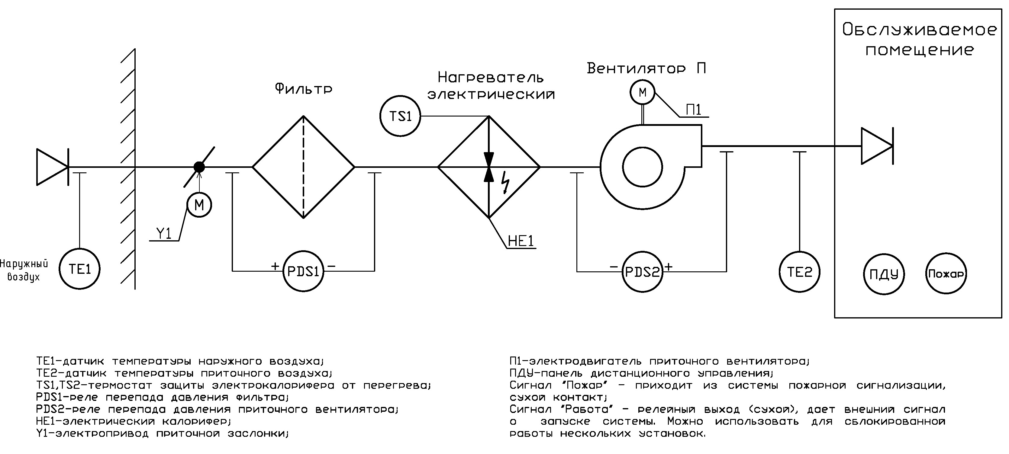 Схема щита приточной вентиляции фото 687